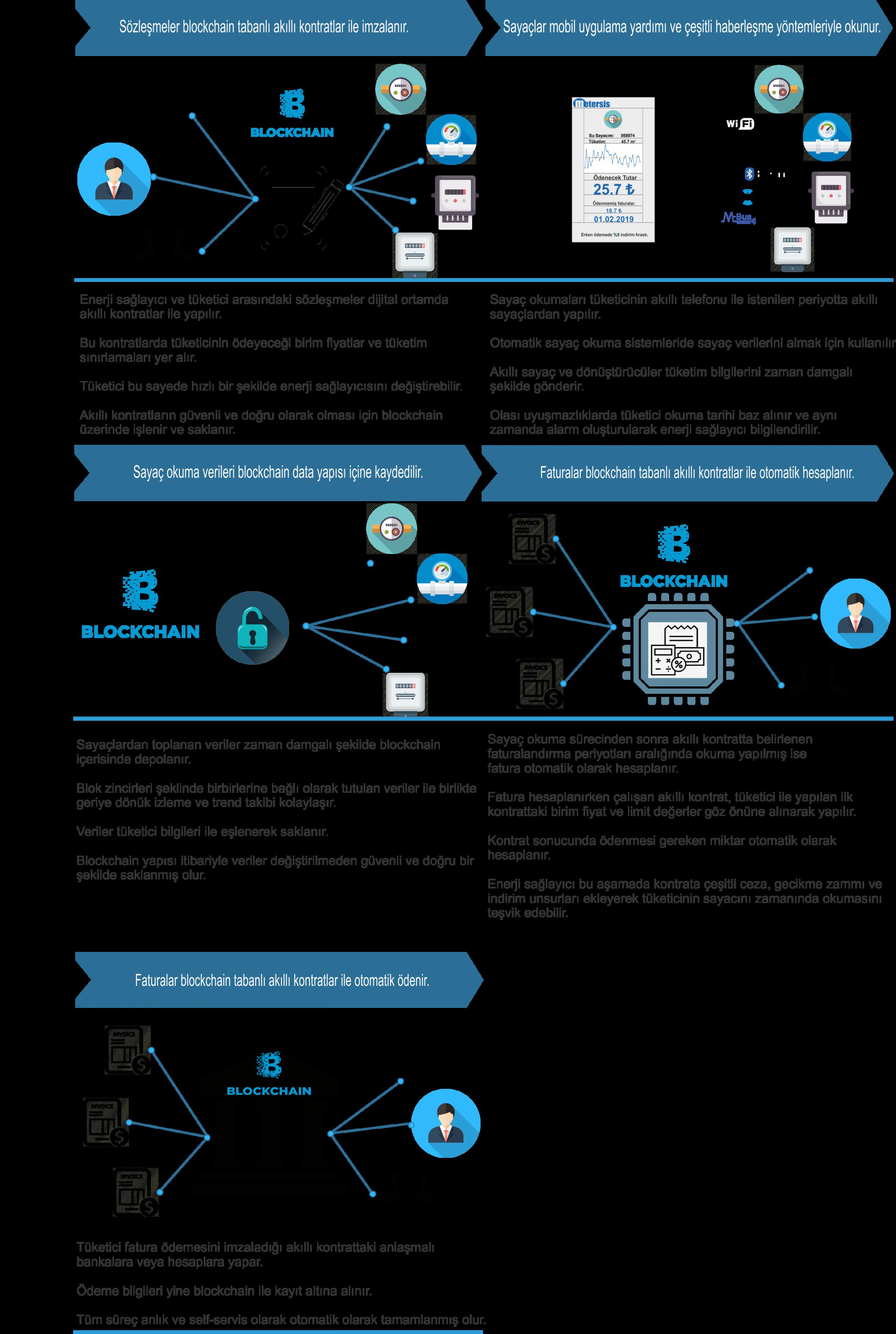blokchain tabanlı self servis sayaç okuma sistemi